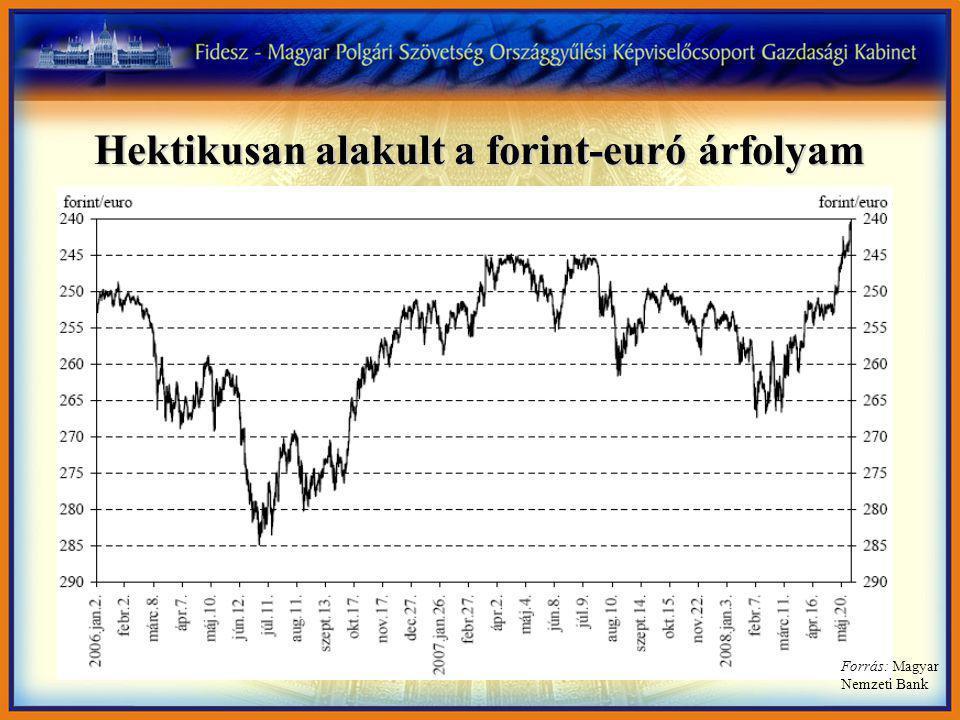 Hektikusan alakult a forint-euró árfolyam Forrás: Magyar Nemzeti Bank