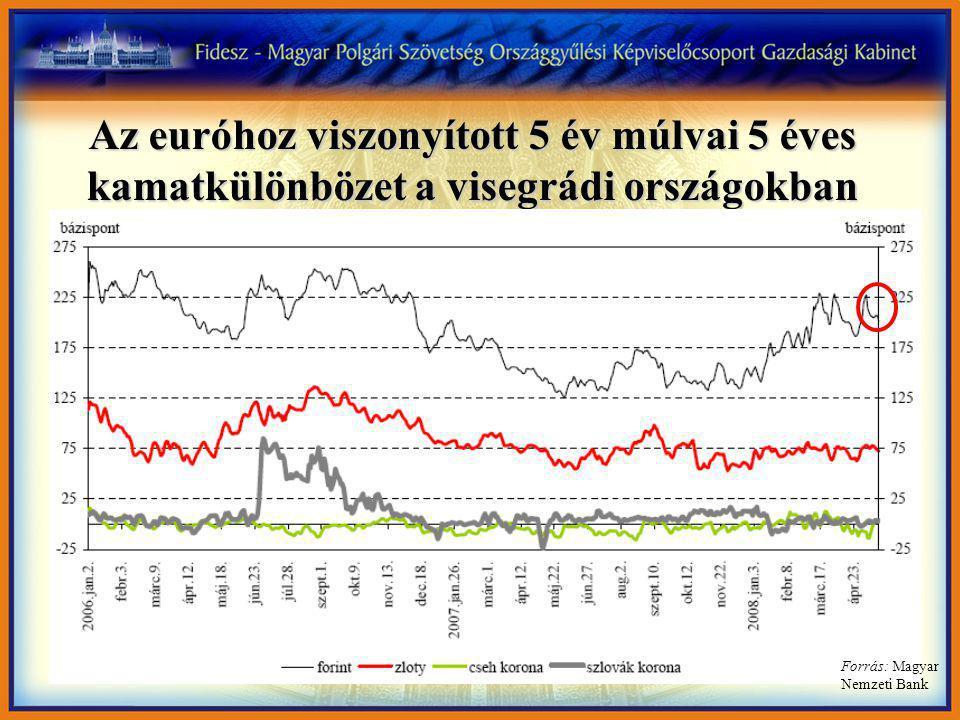 Az euróhoz viszonyított 5 év múlvai 5 éves kamatkülönbözet a visegrádi országokban Forrás: Magyar Nemzeti Bank