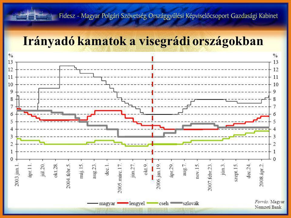 Irányadó kamatok a visegrádi országokban Forrás: Magyar Nemzeti Bank