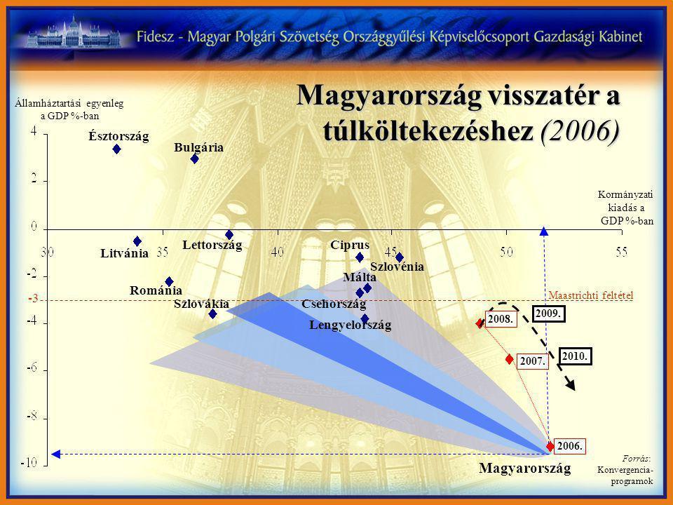 Magyarország visszatér a túlköltekezéshez (2006) Magyarország Észtország Bulgária Litvánia Románia Lettország Szlovákia Ciprus Szlovénia Málta Csehország Lengyelország -3 Maastrichti feltétel Kormányzati kiadás a GDP %-ban Államháztartási egyenleg a GDP %-ban Forrás: Konvergencia- programok 2007.