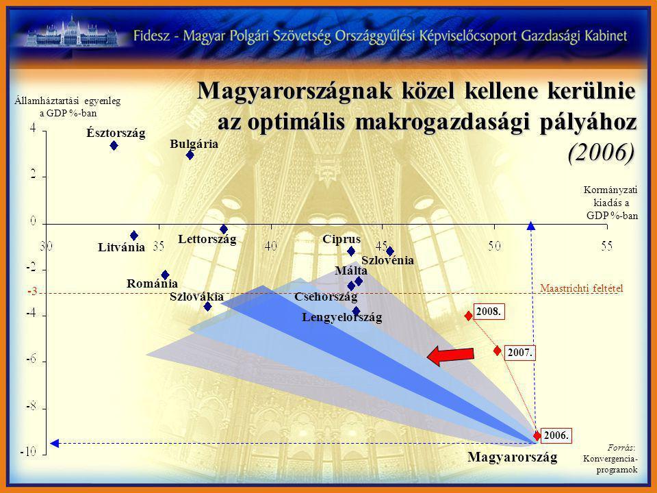 Magyarország Észtország Bulgária Litvánia Románia Lettország Szlovákia Ciprus Szlovénia Málta Csehország Lengyelország -3 Maastrichti feltétel Kormányzati kiadás a GDP %-ban Államháztartási egyenleg a GDP %-ban Forrás: Konvergencia- programok 2008.