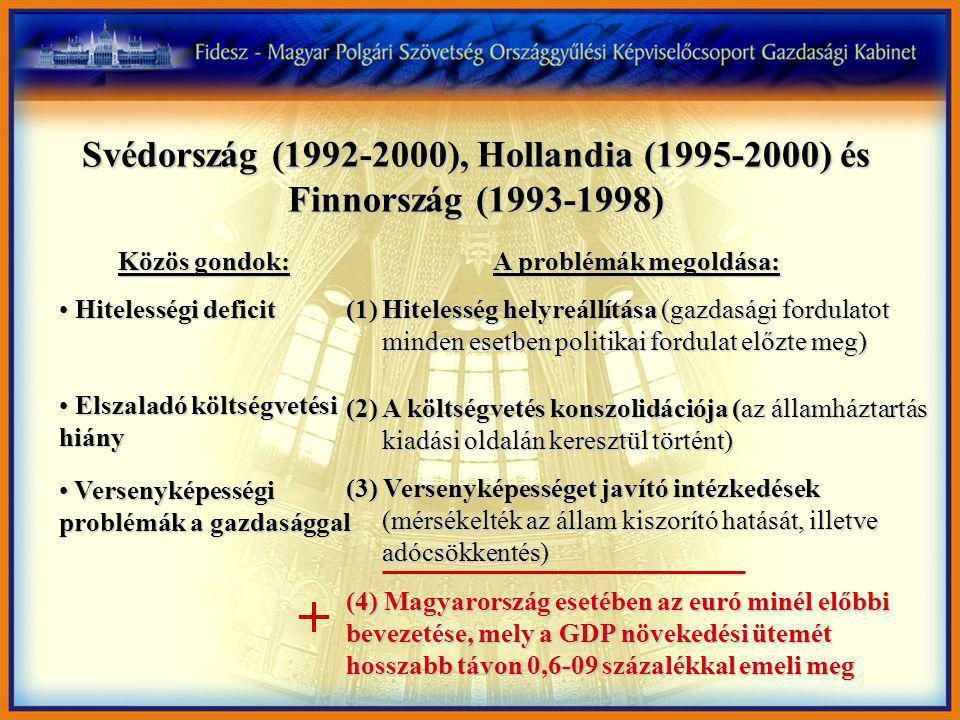 Svédország (1992-2000), Hollandia (1995-2000) és Finnország (1993-1998) Közös gondok: Hitelességi deficit Hitelességi deficit Elszaladó költségvetési hiány Elszaladó költségvetési hiány Versenyképességi problémák a gazdasággal Versenyképességi problémák a gazdasággal A problémák megoldása: (1)Hitelesség helyreállítása (gazdasági fordulatot minden esetben politikai fordulat előzte meg) (2) A költségvetés konszolidációja (az államháztartás kiadási oldalán keresztül történt) (3) Versenyképességet javító intézkedések (mérsékelték az állam kiszorító hatását, illetve adócsökkentés) (4) Magyarország esetében az euró minél előbbi bevezetése, mely a GDP növekedési ütemét hosszabb távon 0,6-09 százalékkal emeli meg