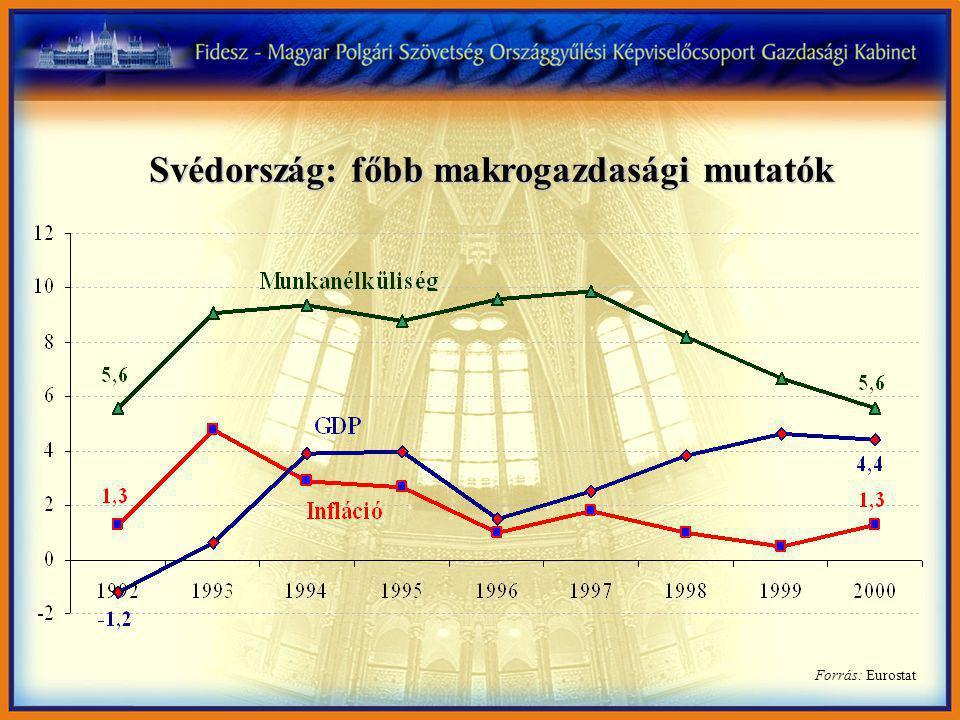 Forrás: Eurostat Svédország: főbb makrogazdasági mutatók