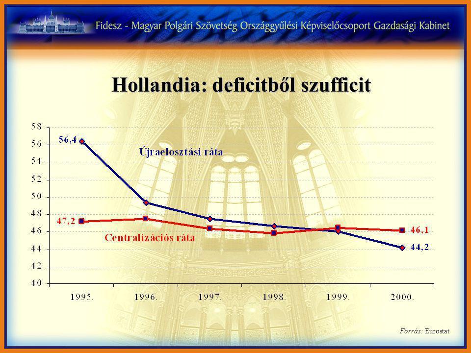 Forrás: Eurostat Hollandia: deficitből szufficit