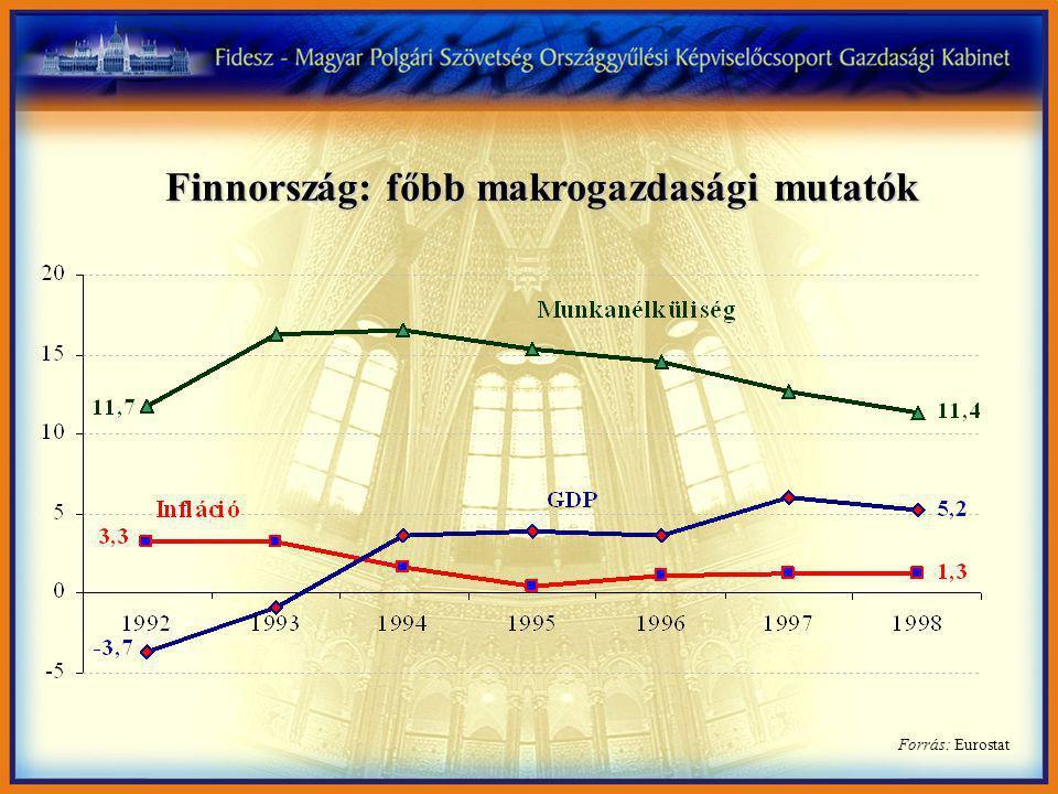 Forrás: Eurostat Finnország: főbb makrogazdasági mutatók