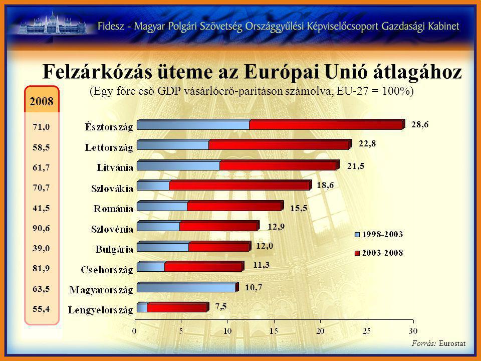 Felzárkózás üteme az Európai Unió átlagához (Egy főre eső GDP vásárlóerő-paritáson számolva, EU-27 = 100%) Forrás: Eurostat 28,6 22,8 21,5 18,6 15,5 12,9 12,0 11,3 10,7 7,5 71,0 58,5 61,7 70,7 41,5 90,6 39,0 81,9 63,5 55,4 2008
