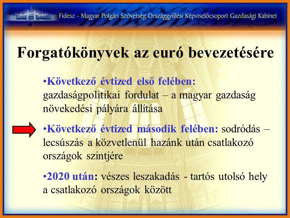 Magyarország egyre távolodik a saját maga elé kitűzött makrogazdasági pályától, és még messzebb került az optimálistól (2006) Magyarország Észtország Bulgária Litvánia Románia Lettország Szlovákia Ciprus Szlovénia Málta Csehország Lengyelország -3 Maastrichti feltétel Kormányzati kiadás a GDP %-ban Államháztartási egyenleg a GDP %-ban Forrás: Konvergencia- programok 2008.