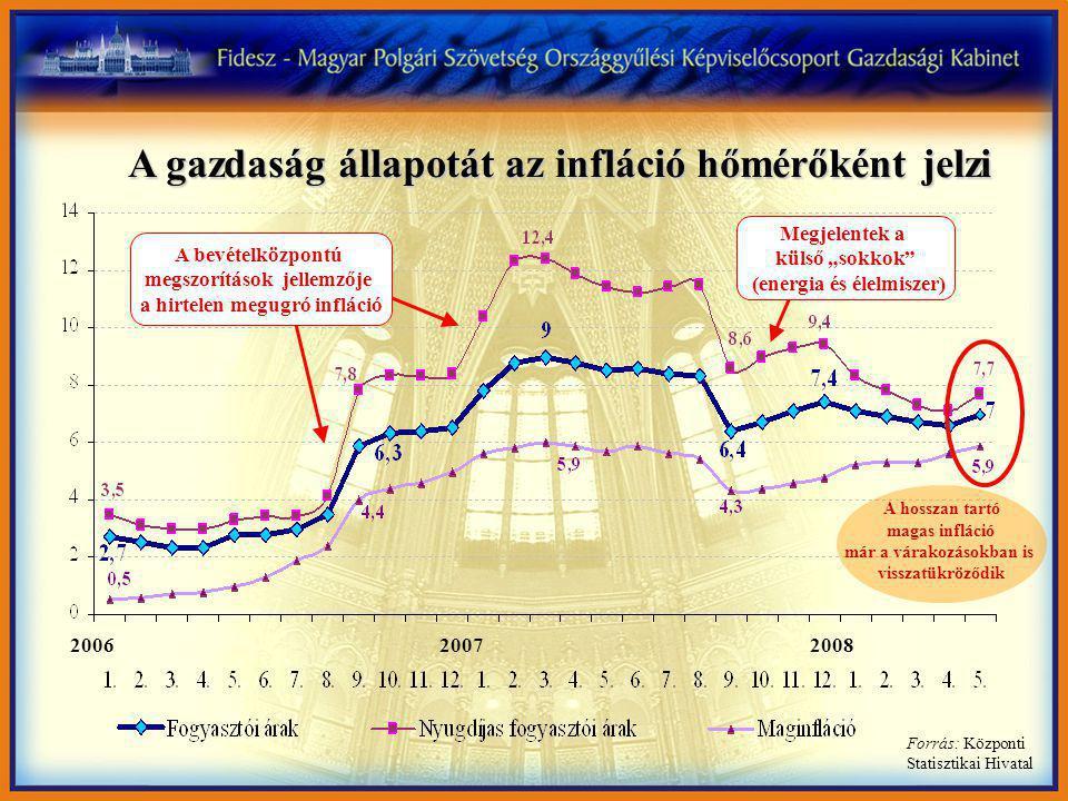 """A gazdaság állapotát az infláció hőmérőként jelzi Forrás: Központi Statisztikai Hivatal Megjelentek a külső """"sokkok (energia és élelmiszer) 20062007 2008 A hosszan tartó magas infláció már a várakozásokban is visszatükröződik A bevételközpontú megszorítások jellemzője a hirtelen megugró infláció"""