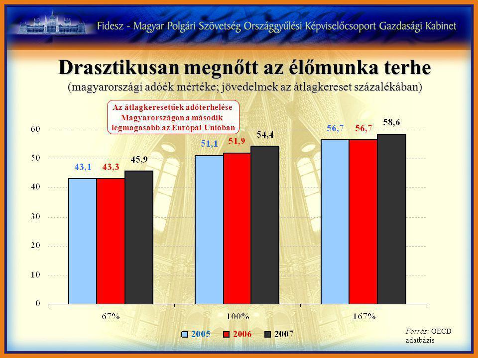 Drasztikusan megnőtt az élőmunka terhe (magyarországi adóék mértéke; jövedelmek az átlagkereset százalékában) Az átlagkeresetűek adóterhelése Magyarországon a második legmagasabb az Európai Unióban Forrás: OECD adatbázis