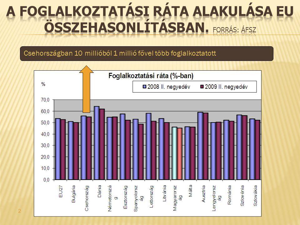 2 Csehországban 10 millióból 1 millió fővel több foglalkoztatott