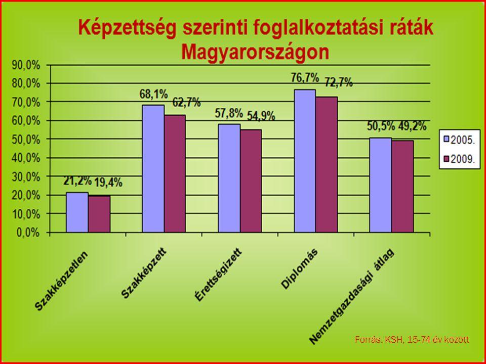  Magyarországon torz foglakoztatási szerkezet van.
