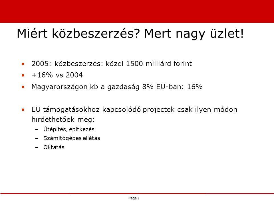Page 3 Miért közbeszerzés? Mert nagy üzlet! 2005: közbeszerzés: közel 1500 milliárd forint +16% vs 2004 Magyarországon kb a gazdaság 8% EU-ban: 16% EU