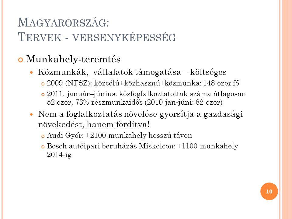 M AGYARORSZÁG : T ERVEK - VERSENYKÉPESSÉG Munkahely-teremtés Közmunkák, vállalatok támogatása – költséges 2009 (NFSZ): közcélú+közhasznú+közmunka: 148 ezer fő 2011.
