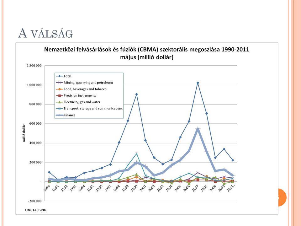 A VÁLSÁG Már 2001-től éreztette hatását, de a pénzügyi felfúvódás a jövőbeli vásárlások előrehozatalával a robbanást elhalasztotta A válság után visszaállt a régi trend: a munkanélküliség növekedése 6