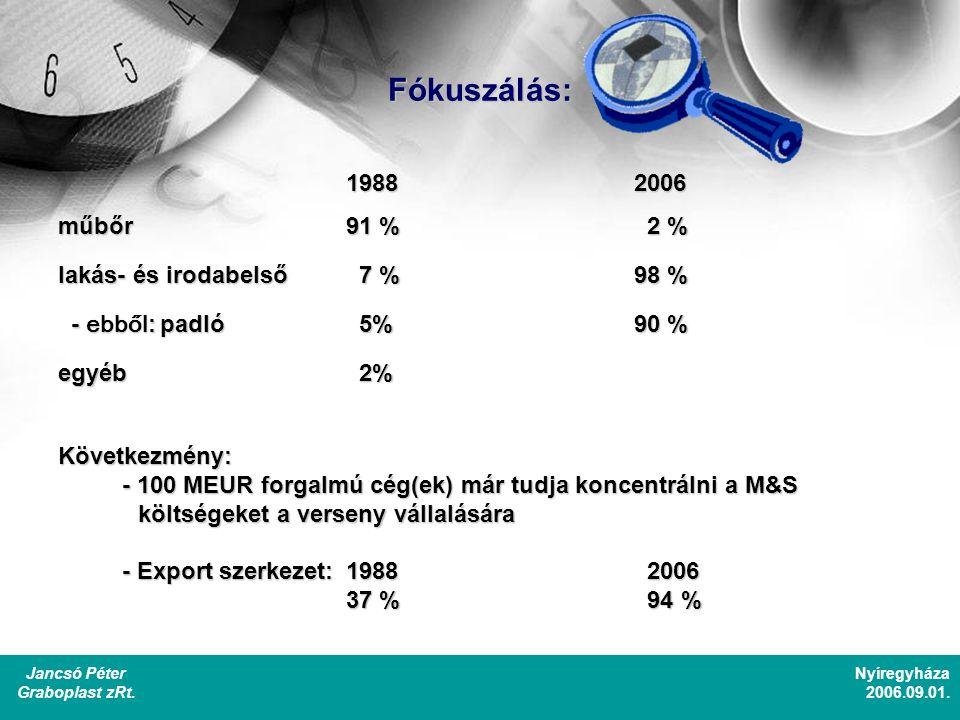 Fókuszálás: 19882006 műbőr91 % 2 % lakás- és irodabelső 7 %98 % - ebből : padló 5%90 % - ebből : padló 5%90 % egyéb 2% Következmény: - 100 MEUR forgalmú cég(ek) már tudja koncentrálni a M&S költségeket a verseny vállalására költségeket a verseny vállalására - Export szerkezet:1988 2006 37 % 94 % Jancsó Péter Graboplast zRt.