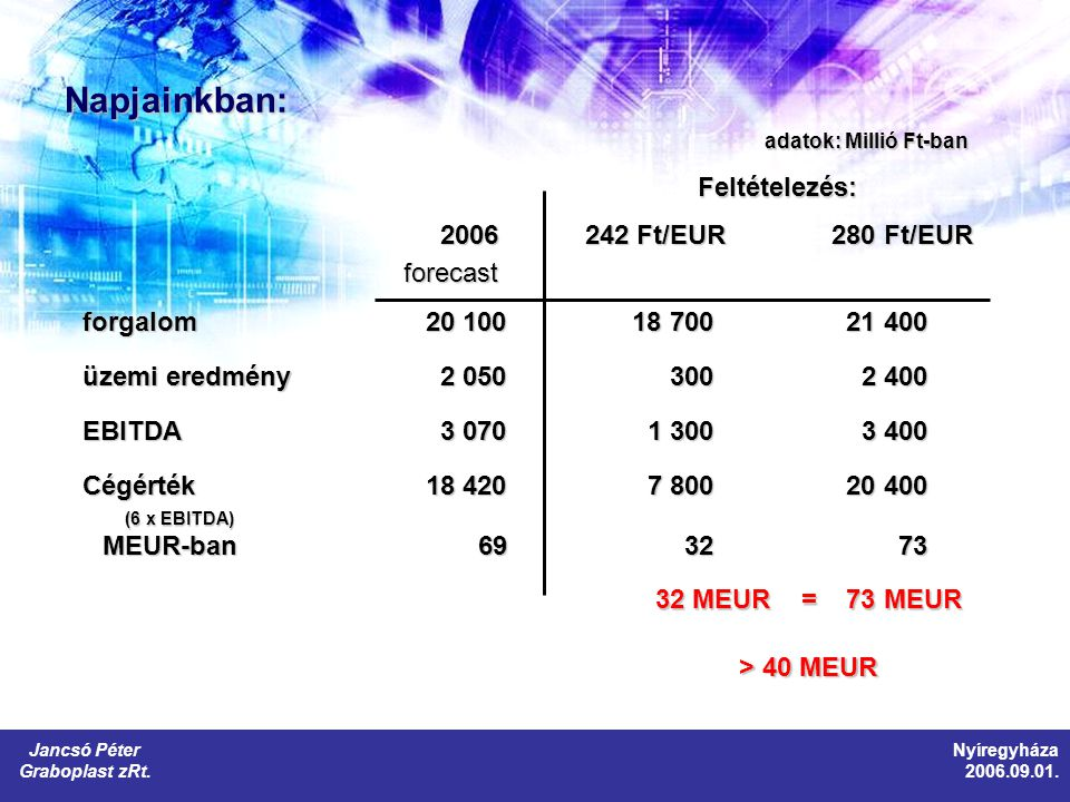 Napjainkban: 2006 242 Ft/EUR280 Ft/EUR 2006 242 Ft/EUR280 Ft/EURforecast forgalom 20 100 18 700 21 400 üzemi eredmény 2 050 300 2 400 EBITDA 3 070 1 300 3 400 Cégérték 18 420 7 800 20 400 MEUR-ban 69 32 73 MEUR-ban 69 32 73 32 MEUR = 73 MEUR > 40 MEUR Jancsó Péter Graboplast zRt.