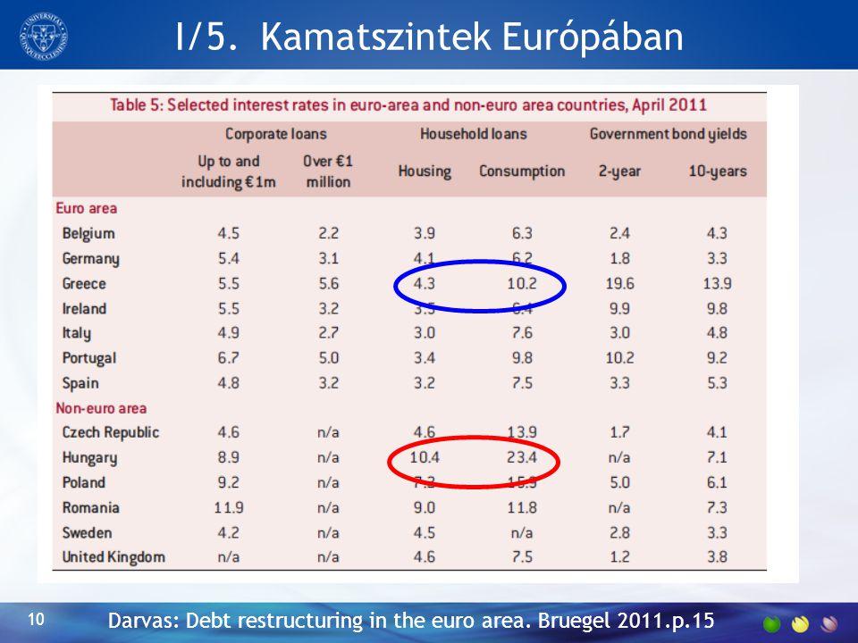 I/5. Kamatszintek Európában 10 Darvas: Debt restructuring in the euro area. Bruegel 2011.p.15
