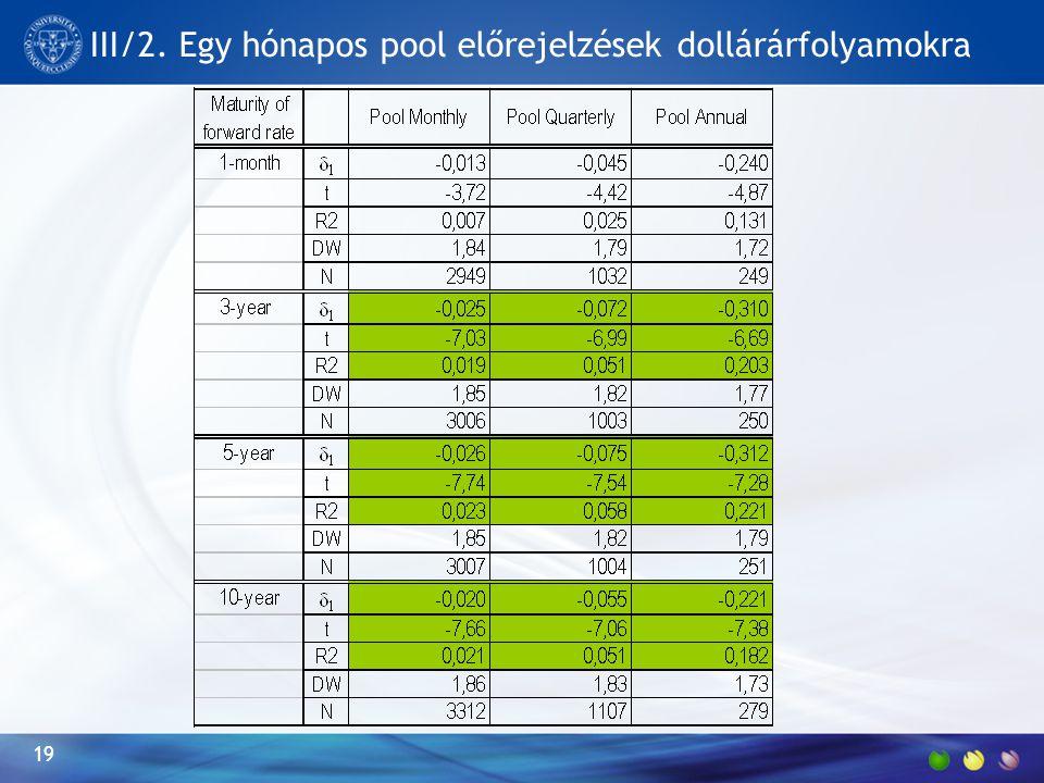 III/2. Egy hónapos pool előrejelzések dollárárfolyamokra 19
