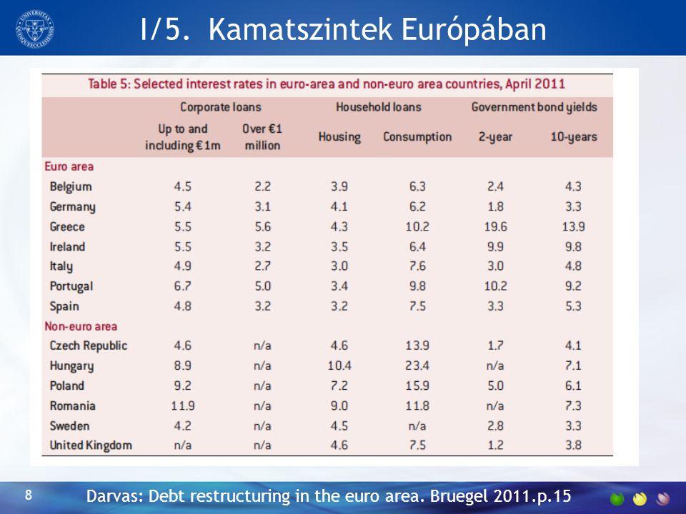 I/5. Kamatszintek Európában Darvas: Debt restructuring in the euro area. Bruegel 2011.p.15 8