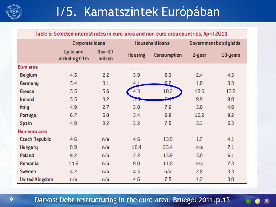 I/5. Kamatszintek Európában 9 Darvas: Debt restructuring in the euro area. Bruegel 2011.p.15
