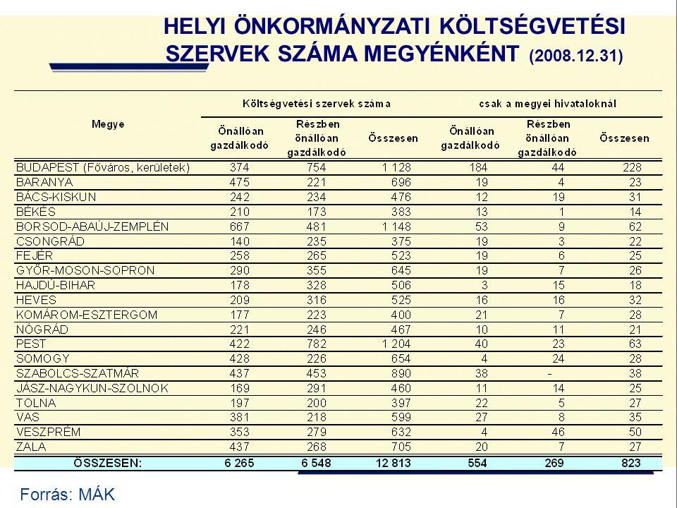 HELYI ÖNKORMÁNYZATI KÖLTSÉGVETÉSI SZERVEK SZÁMA MEGYÉNKÉNT (2008.12.31) Forrás: MÁK