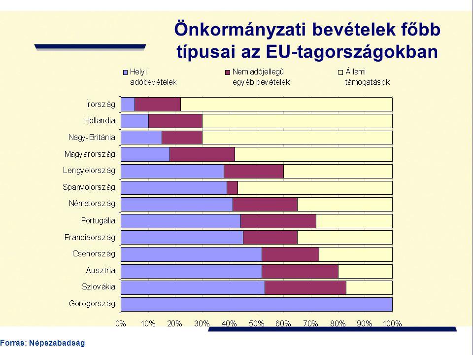Önkormányzati bevételek főbb típusai az EU-tagországokban Forrás: Népszabadság