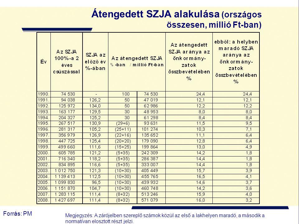 Forrás: PM Átengedett SZJA alakulása (országos összesen, millió Ft-ban) Megjegyzés: A zárójelben szereplő számok közül az első a lakhelyen maradó, a második a normatívan elosztott részt jelzi.