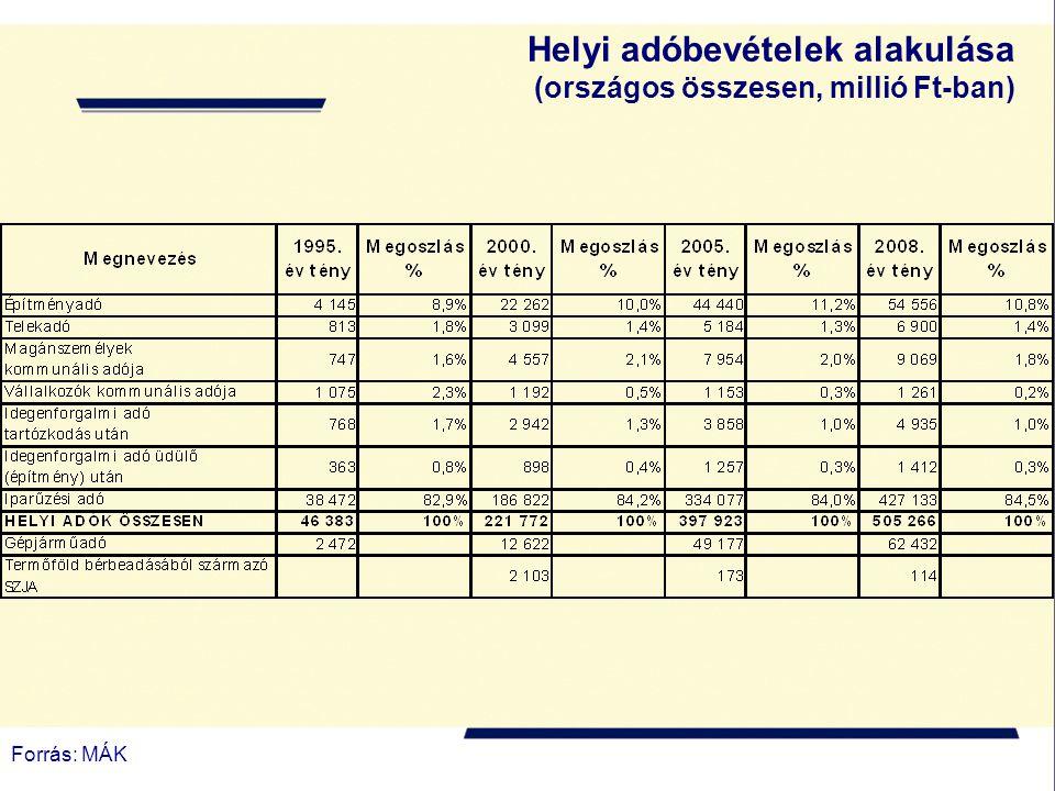 Forrás: MÁK Helyi adóbevételek alakulása (országos összesen, millió Ft-ban)