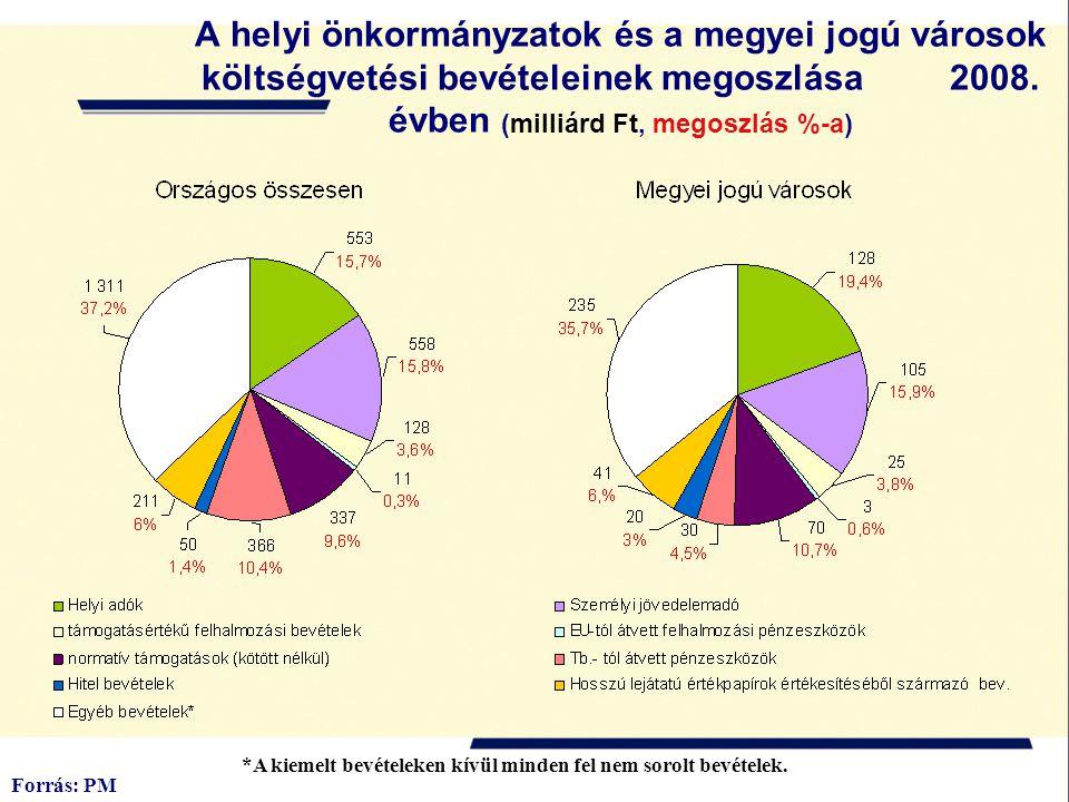 A helyi önkormányzatok és a megyei jogú városok költségvetési bevételeinek megoszlása 2008. évben (milliárd Ft, megoszlás %-a) Forrás: PM *A kiemelt b