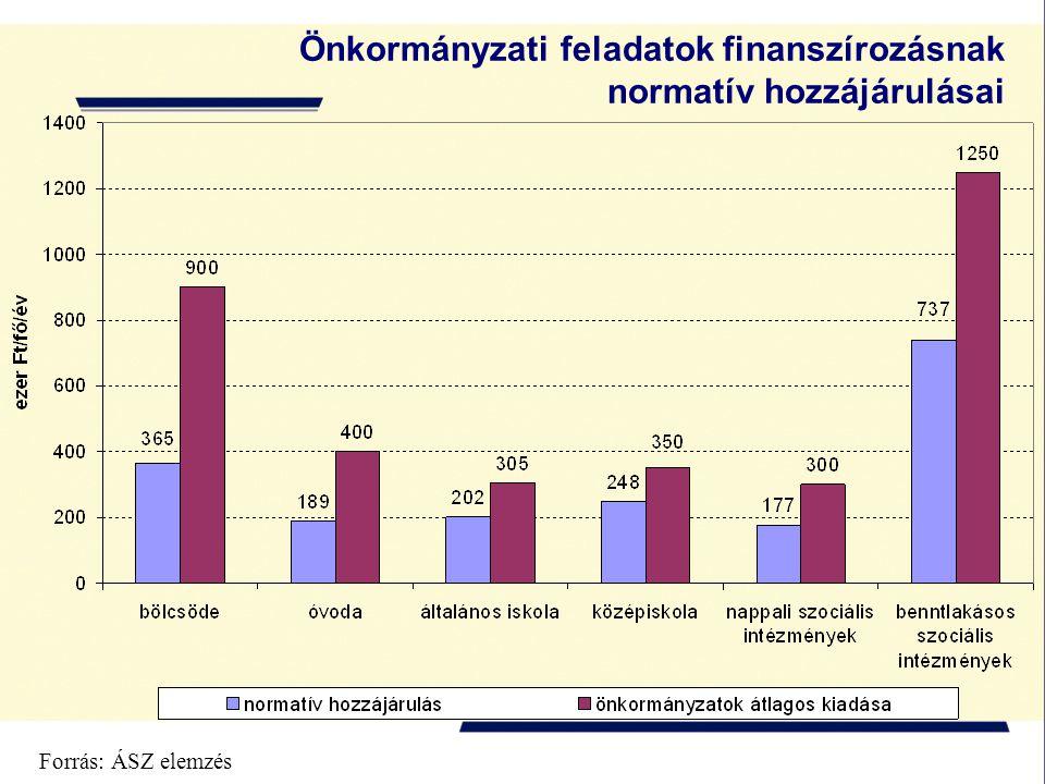 Forrás: ÁSZ elemzés Önkormányzati feladatok finanszírozásnak normatív hozzájárulásai