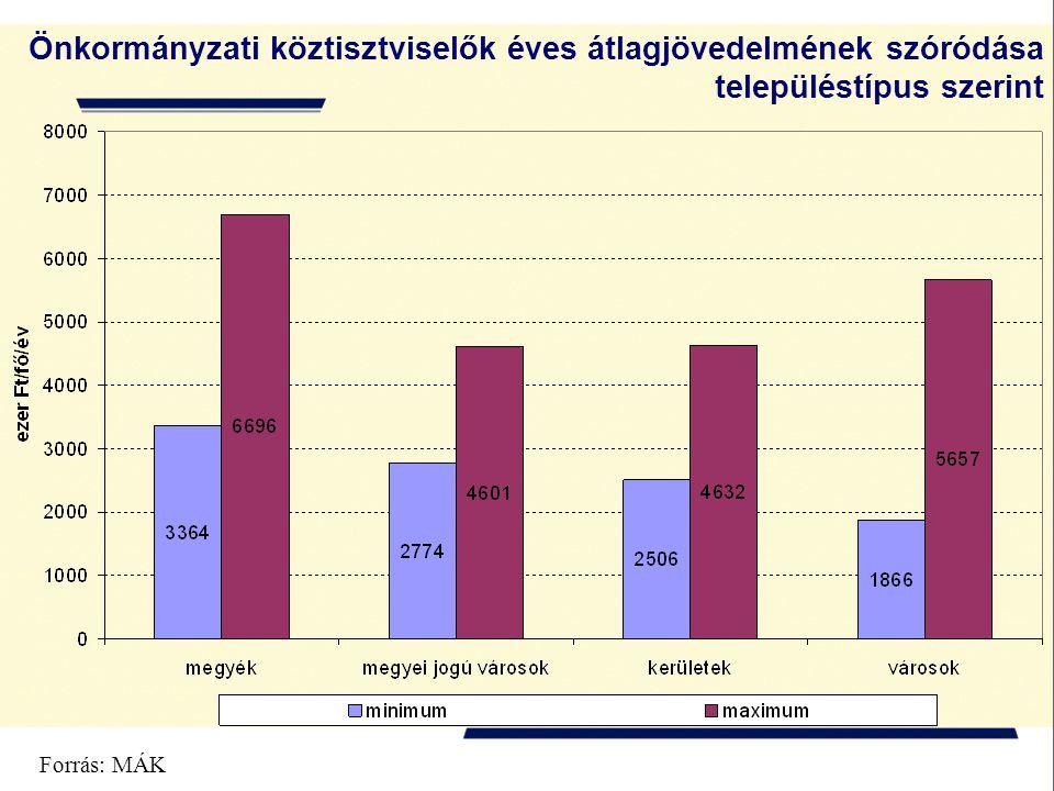 Forrás: MÁK Önkormányzati köztisztviselők éves átlagjövedelmének szóródása településtípus szerint
