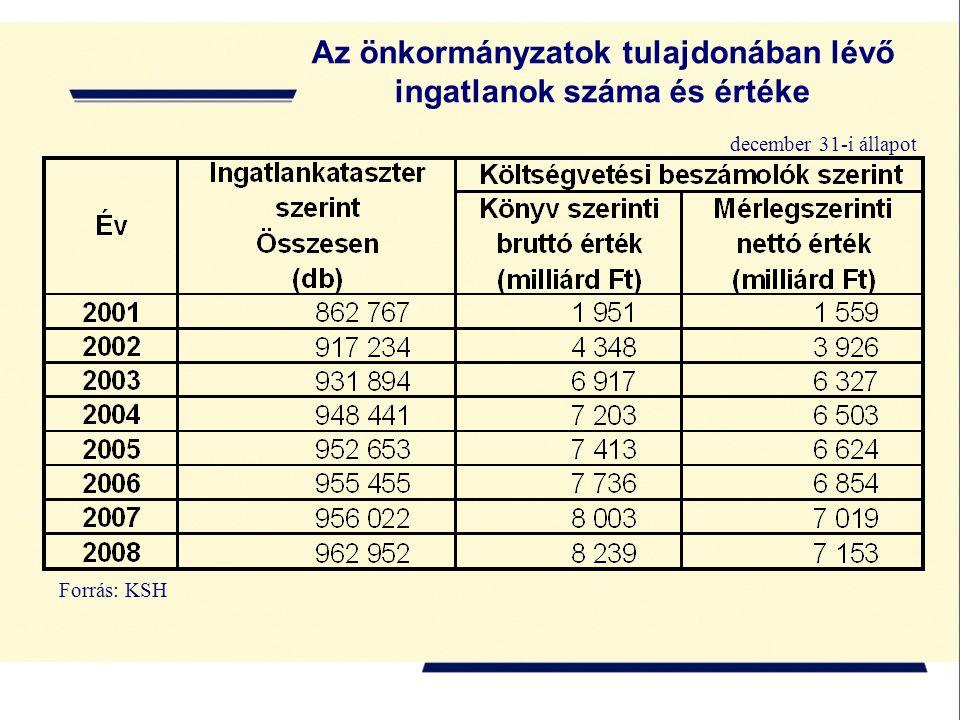 Az önkormányzatok tulajdonában lévő ingatlanok száma és értéke Forrás: KSH december 31-i állapot