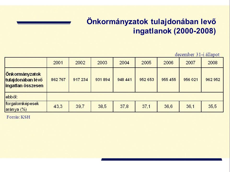 Önkormányzatok tulajdonában levő ingatlanok (2000-2008) Forrás: KSH december 31-i állapot