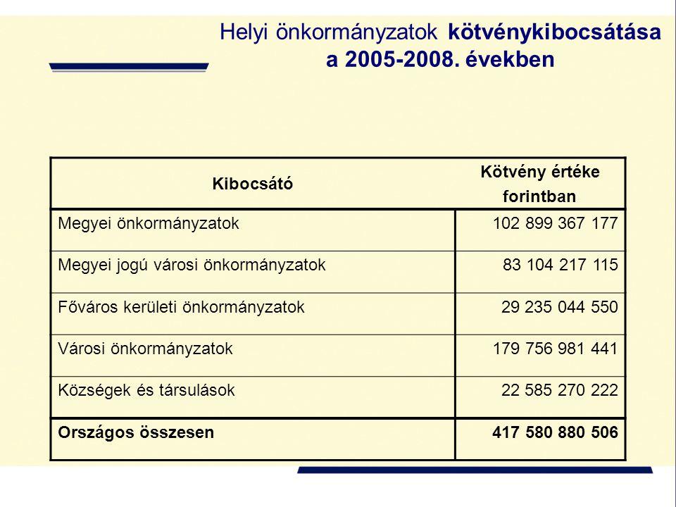 Helyi önkormányzatok kötvénykibocsátása a 2005-2008.