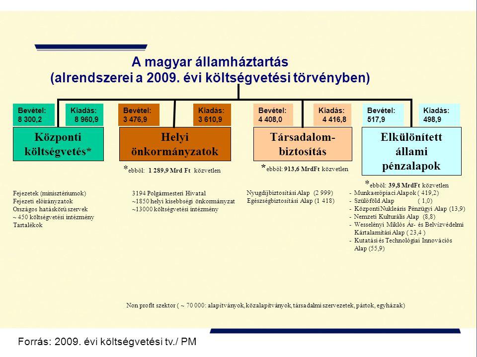 A magyar államháztartás (alrendszerei a 2009. évi költségvetési törvényben) Helyi önkormányzatok Társadalom- biztosítás Központi költségvetés* Elkülön