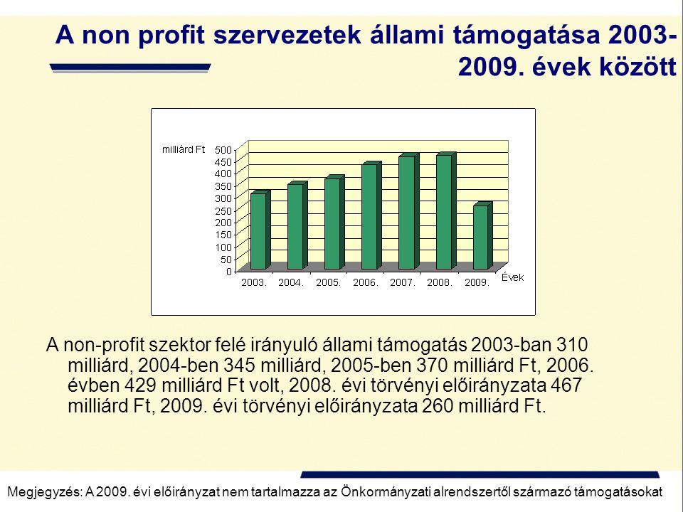 A non profit szervezetek állami támogatása 2003- 2009. évek között A non-profit szektor felé irányuló állami támogatás 2003-ban 310 milliárd, 2004-ben