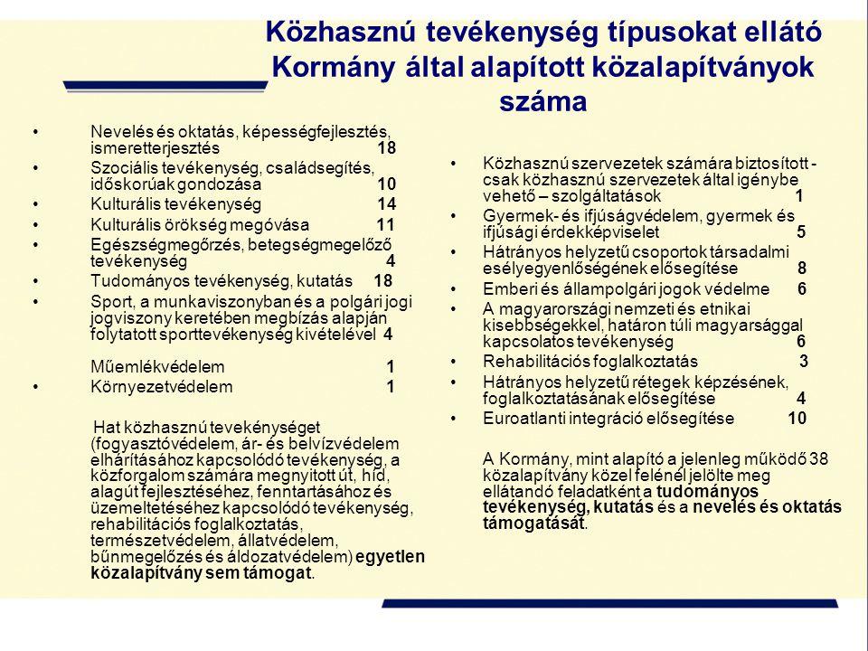 Nevelés és oktatás, képességfejlesztés, ismeretterjesztés 18 Szociális tevékenység, családsegítés, időskorúak gondozása 10 Kulturális tevékenység 14 Kulturális örökség megóvása 11 Egészségmegőrzés, betegségmegelőző tevékenység 4 Tudományos tevékenység, kutatás 18 Sport, a munkaviszonyban és a polgári jogi jogviszony keretében megbízás alapján folytatott sporttevékenység kivételével 4 Műemlékvédelem 1 Környezetvédelem 1 Hat közhasznú tevekénységet (fogyasztóvédelem, ár- és belvízvédelem elhárításához kapcsolódó tevékenység, a közforgalom számára megnyitott út, híd, alagút fejlesztéséhez, fenntartásához és üzemeltetéséhez kapcsolódó tevékenység, rehabilitációs foglalkoztatás, természetvédelem, állatvédelem, bűnmegelőzés és áldozatvédelem) egyetlen közalapítvány sem támogat.