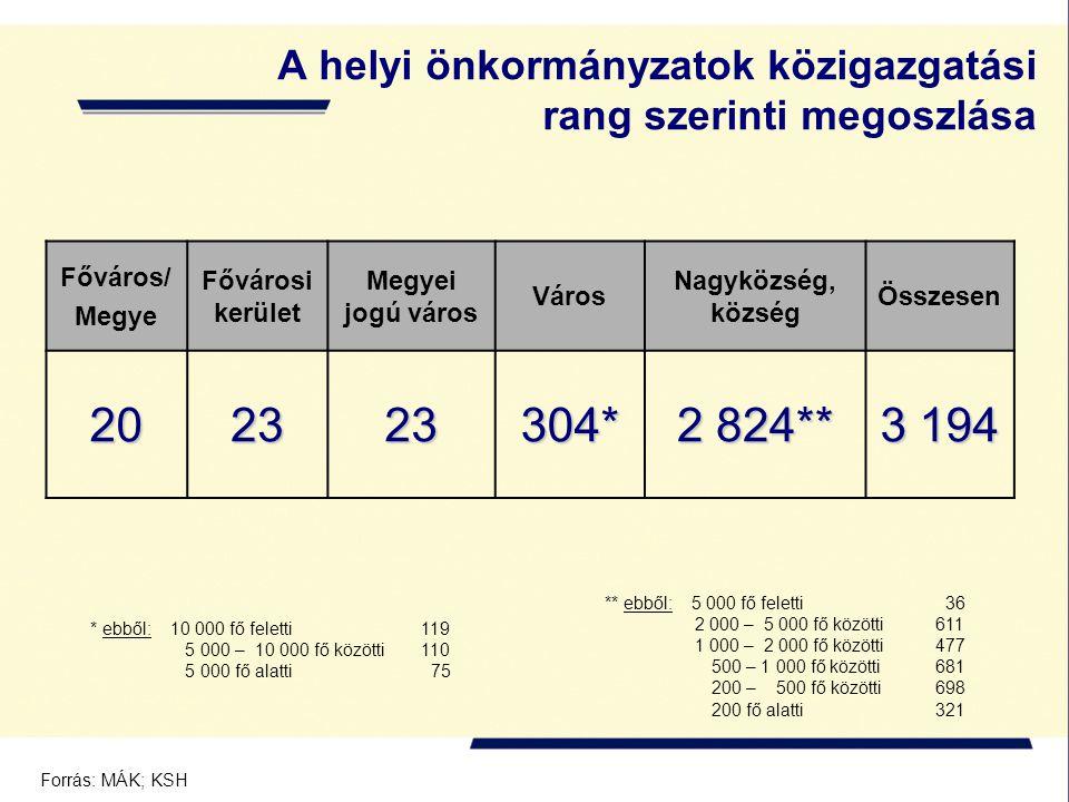 A helyi önkormányzatok közigazgatási rang szerinti megoszlása Főváros/ Megye Fővárosi kerület Megyei jogú város Város Nagyközség, község Összesen 202323304* 2 824** 3 194 ** ebből: 5 000 fő feletti 36 2 000 – 5 000 fő közötti 611 1 000 – 2 000 fő közötti 477 500 – 1 000 fő közötti 681 200 – 500 fő közötti 698 200 fő alatti 321 Forrás: MÁK; KSH * ebből: 10 000 fő feletti 119 5 000 – 10 000 fő közötti 110 5 000 fő alatti 75