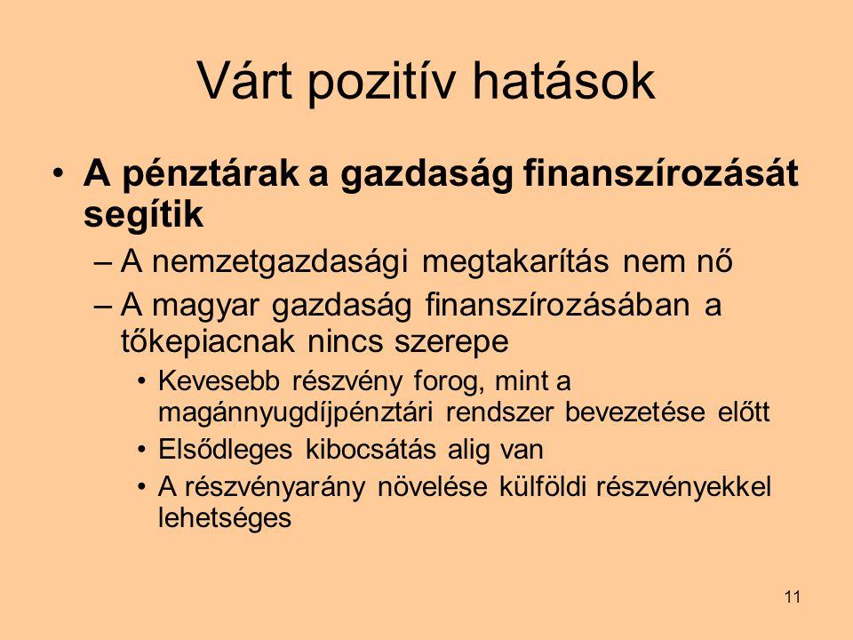 11 Várt pozitív hatások A pénztárak a gazdaság finanszírozását segítik –A nemzetgazdasági megtakarítás nem nő –A magyar gazdaság finanszírozásában a tőkepiacnak nincs szerepe Kevesebb részvény forog, mint a magánnyugdíjpénztári rendszer bevezetése előtt Elsődleges kibocsátás alig van A részvényarány növelése külföldi részvényekkel lehetséges