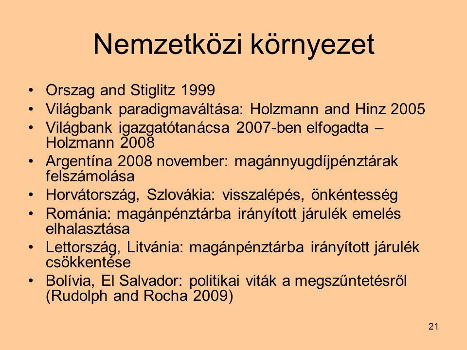 21 Nemzetközi környezet Orszag and Stiglitz 1999 Világbank paradigmaváltása: Holzmann and Hinz 2005 Világbank igazgatótanácsa 2007-ben elfogadta – Holzmann 2008 Argentína 2008 november: magánnyugdíjpénztárak felszámolása Horvátország, Szlovákia: visszalépés, önkéntesség Románia: magánpénztárba irányított járulék emelés elhalasztása Lettország, Litvánia: magánpénztárba irányított járulék csökkentése Bolívia, El Salvador: politikai viták a megszűntetésről (Rudolph and Rocha 2009)