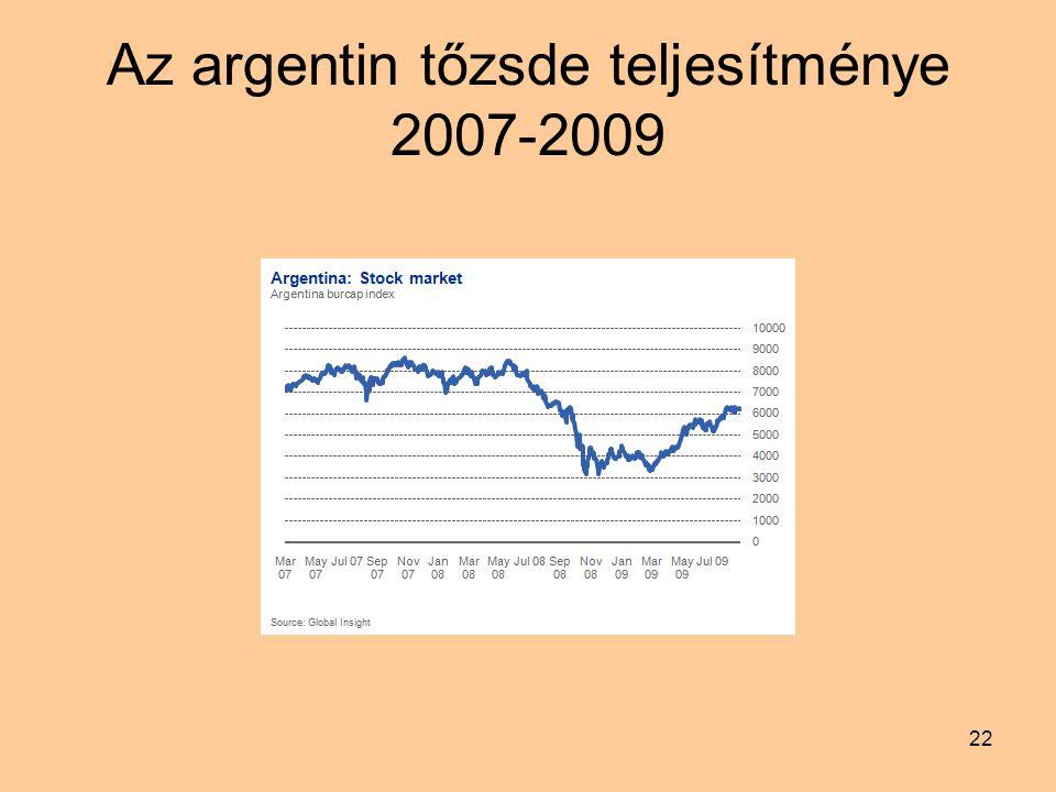 22 Az argentin tőzsde teljesítménye 2007-2009