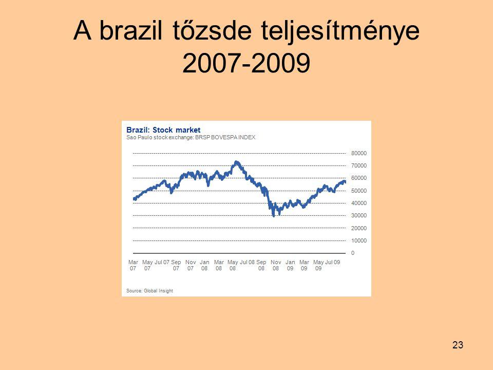 23 A brazil tőzsde teljesítménye 2007-2009