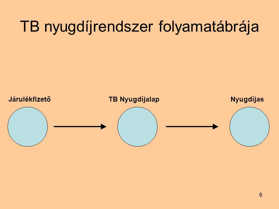 6 TB nyugdíjrendszer folyamatábrája JárulékfizetőTB NyugdíjalapNyugdíjas