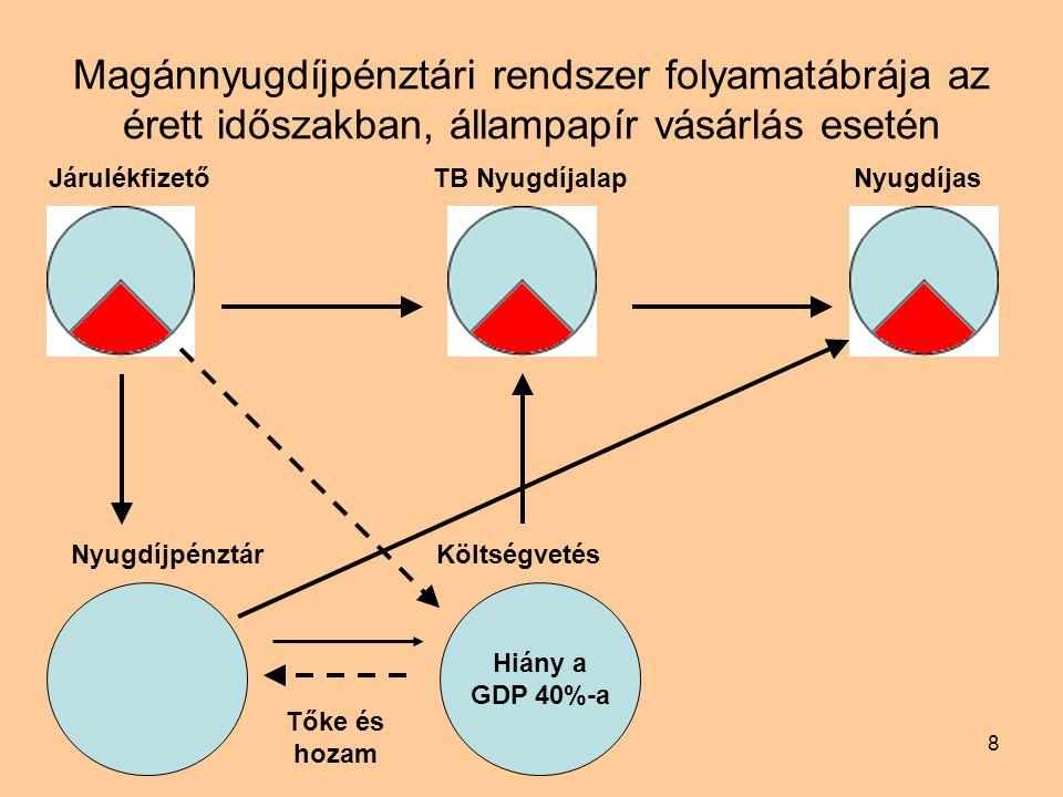8 Magánnyugdíjpénztári rendszer folyamatábrája az érett időszakban, állampapír vásárlás esetén Járulékfizető TB NyugdíjalapNyugdíjas Nyugdíjpénztár Költségvetés Tőke és hozam Hiány a GDP 40%-a