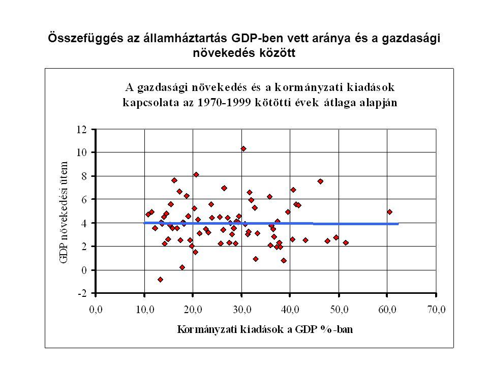 Összefüggés az államháztartás GDP-ben vett aránya és a gazdasági növekedés között