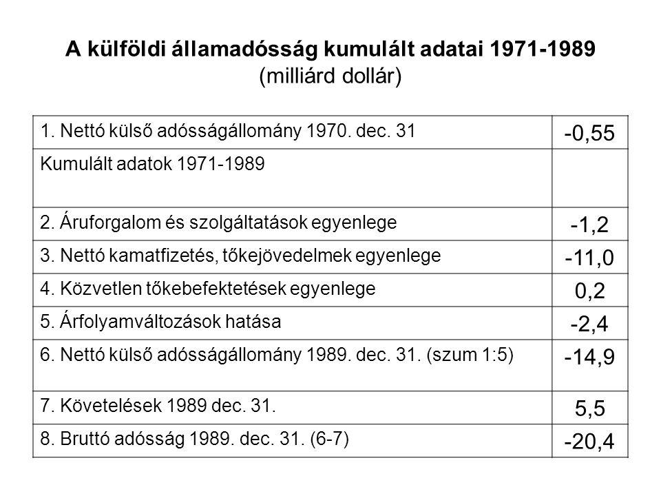 A külföldi államadósság kumulált adatai 1971-1989 (milliárd dollár) 1.