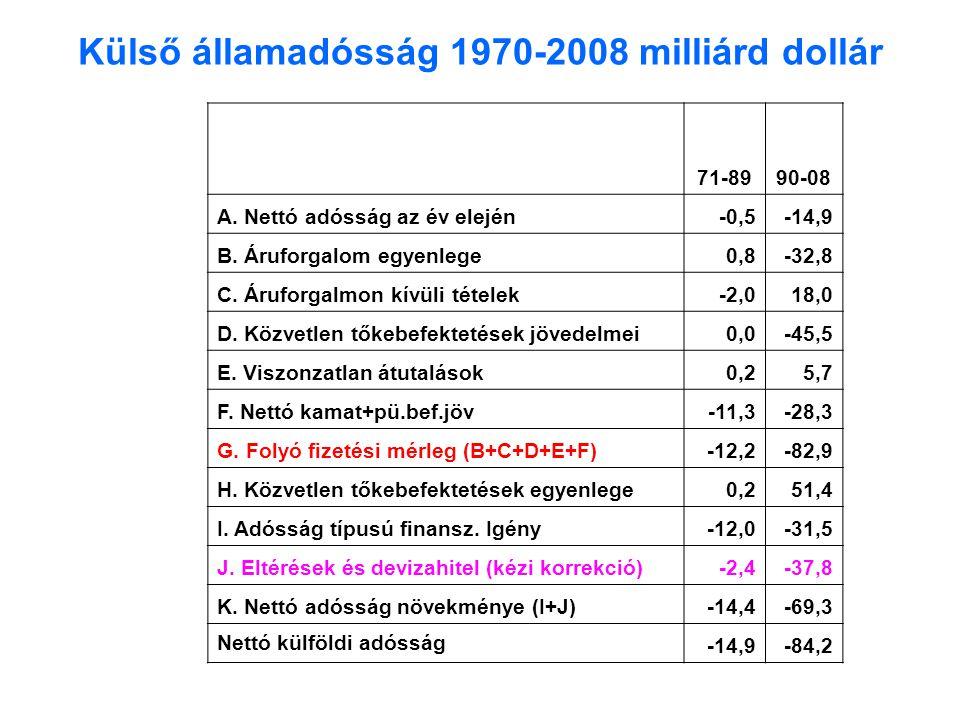 Külső államadósság 1970-2008 milliárd dollár 71-8990-08 A.