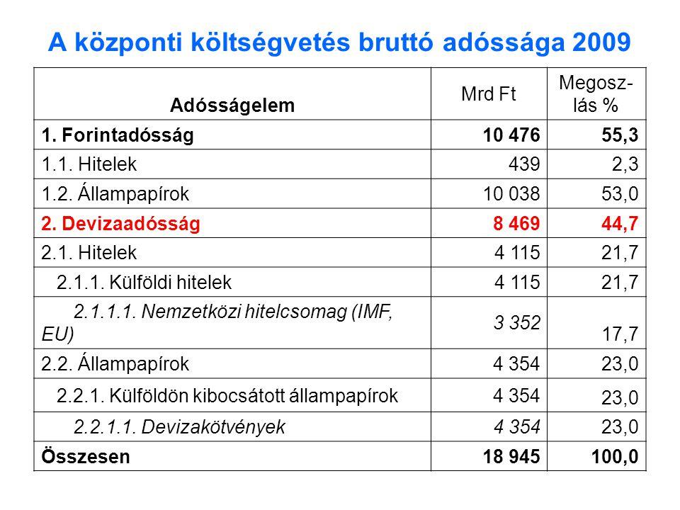 A központi költségvetés bruttó adóssága 2009 Adósságelem Mrd Ft Megosz- lás % 1.