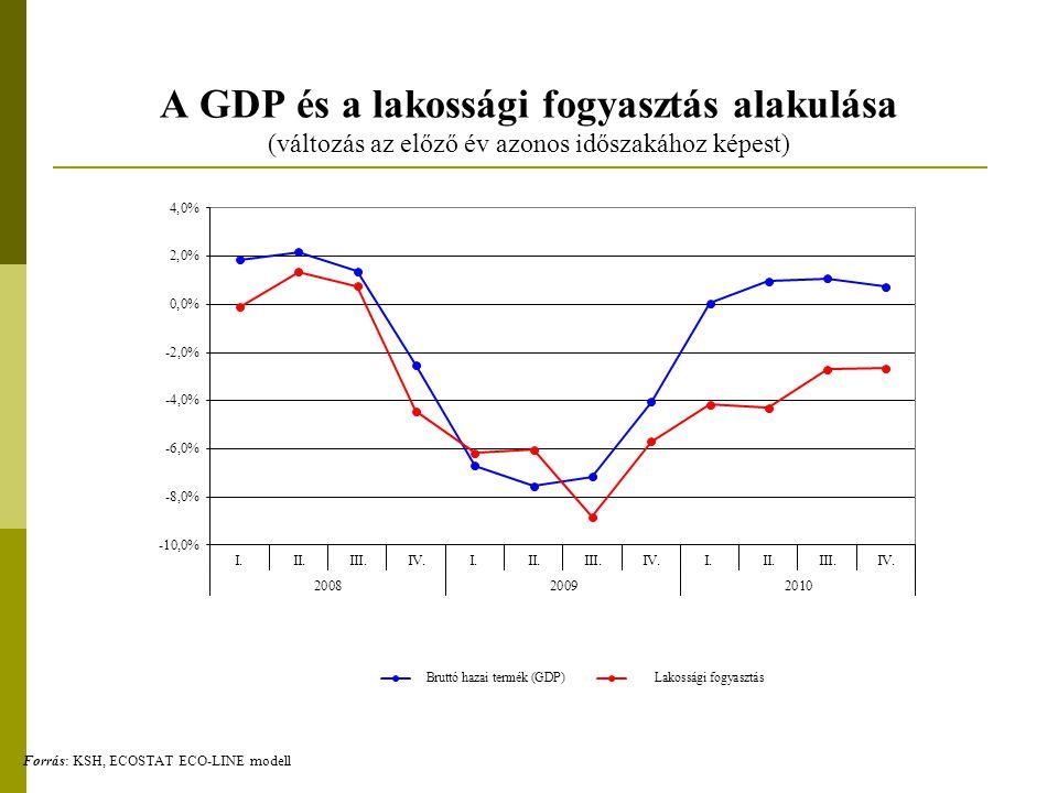 A GDP és a lakossági fogyasztás alakulása (változás az előző év azonos időszakához képest)