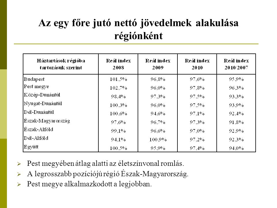 Az egy főre jutó nettó jövedelmek alakulása régiónként  Pest megyében átlag alatti az életszínvonal romlás.